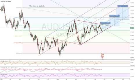 AUDUSD: Aud Usd, little more than 60 pips til breakout of triangle.
