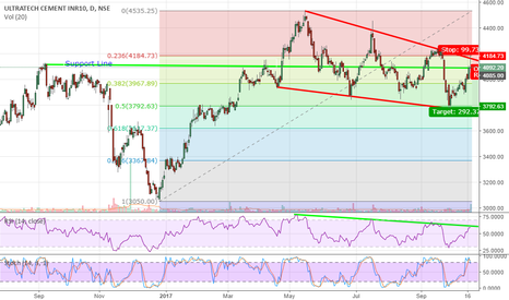 ULTRACEMCO: Ultratech Cement downtrend