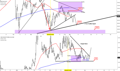 SPX: SPX Pre FED Interest Rate Decision Analysis - 4 Hour Chart