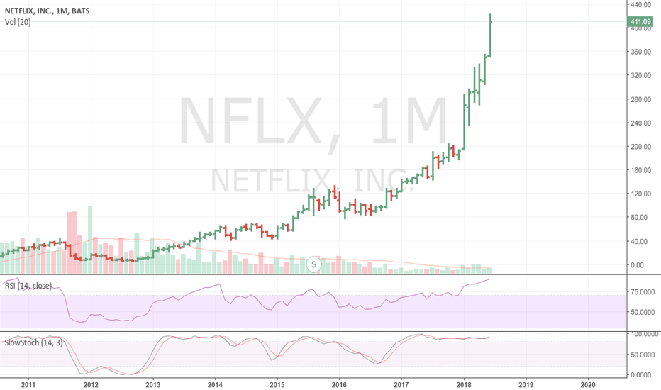 NFLX: The reverse: Netflix going down