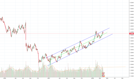 GBPUSD: OBVIOUS TREND LINE OVER PAST YEAR ON GBP USD