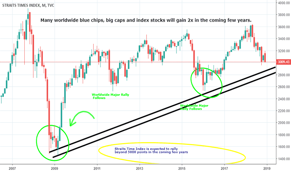 STI: Updated Straits Times Index Analysis (Global Rally Coming)