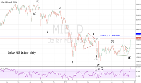 MIB: Italian Stock Market at Important Resistance