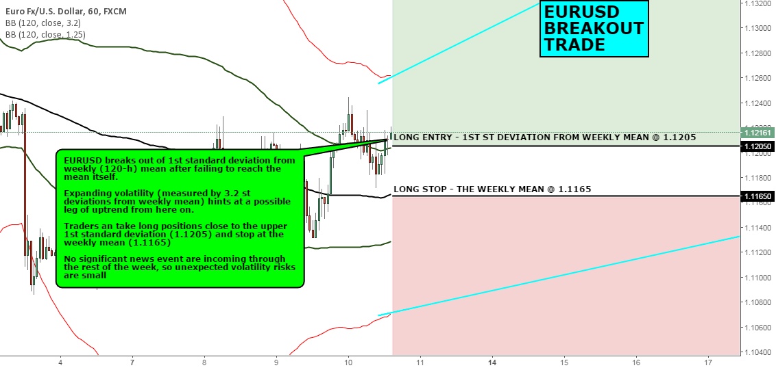 FX CHART OF THE DAY: EURUSD BREAKOUT TRADE