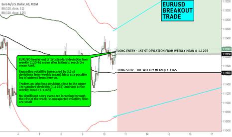 EURUSD: FX CHART OF THE DAY: EURUSD BREAKOUT TRADE