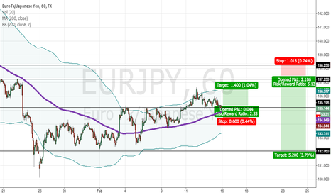 EURJPY: Depending on the Data