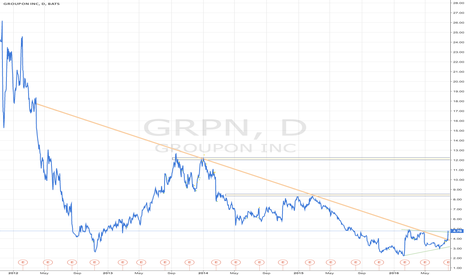 GRPN: GRPN Breaks Free?