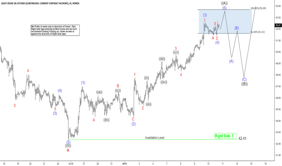 CL1!: Short Term Elliott Wave View in Oil Favoring More Upside