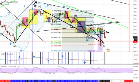 BTCUSD: Bitcoin heading for $7,102.6 or less after bearish pennant?