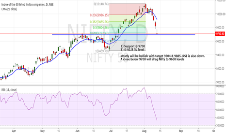NIFTY: Nifty : Up or down ?
