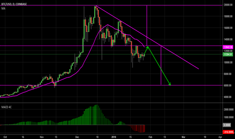 BTCUSD: The Journey to 6000