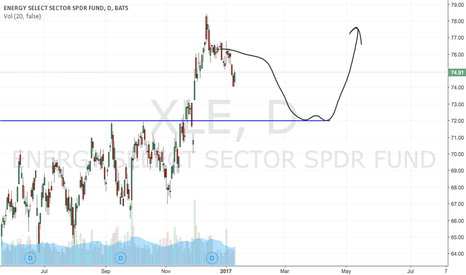 XLE: XLE - Looking for a dip then going long