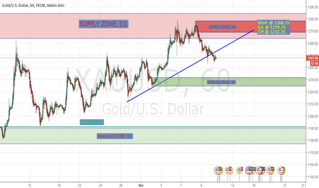 XAUUSD: Short Opportunity in XAU/USD (Gold). New 4H Supply Zone.