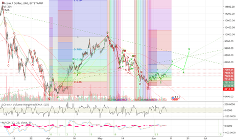 """BTCUSD: BTC """"Recovering"""" to a normal state of health, mind or strength"""