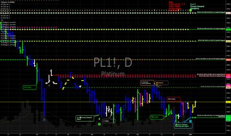 PL1!: $PL_F Platinum futures short term long. Still in l/t down cycle