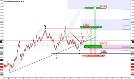 AUDCAD: AUDCAD buy limit  Elliot wave analysis