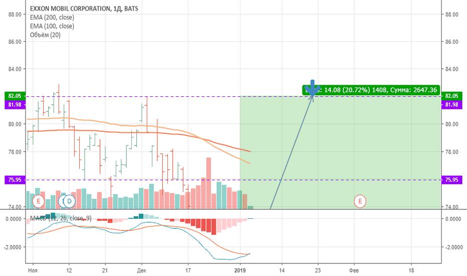 XOM: ЛОНГ Покупка Акций EXXON MOBIL Corp. от цены 67,96 с целью 82,00