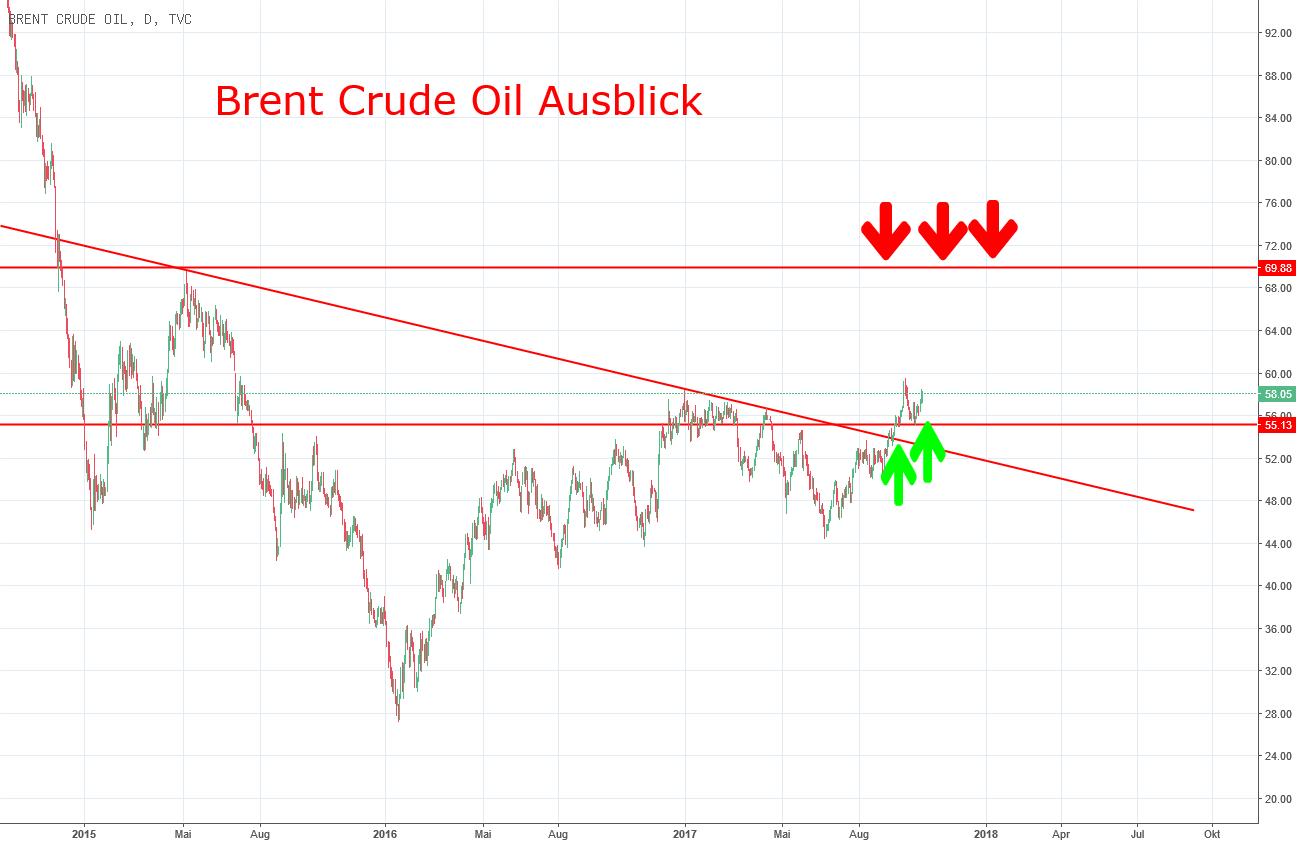 Brent Crude Oil Ausblick