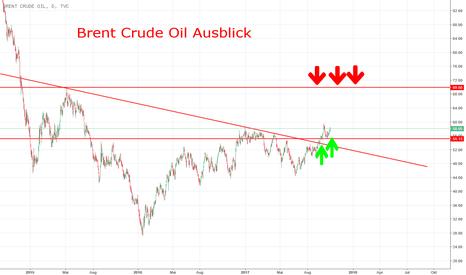 UKOIL: Brent Crude Oil Ausblick