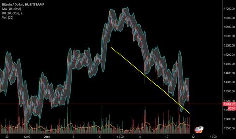 BTCUSD: BTC/USD tendencia bajista