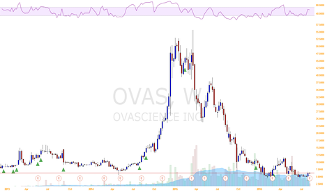 OVAS: OvaScience Inc volatility and volume are increasing