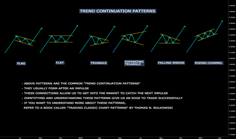 CADCHF: UNDERSTANDING TREND CONTINUATION PATTERNS