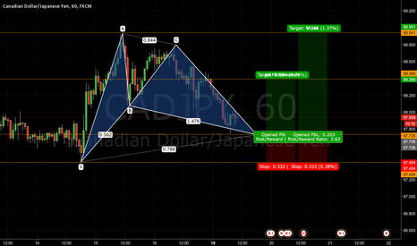 CADJPY: Bullish Gartley Pattern CADJPY - Journal 015