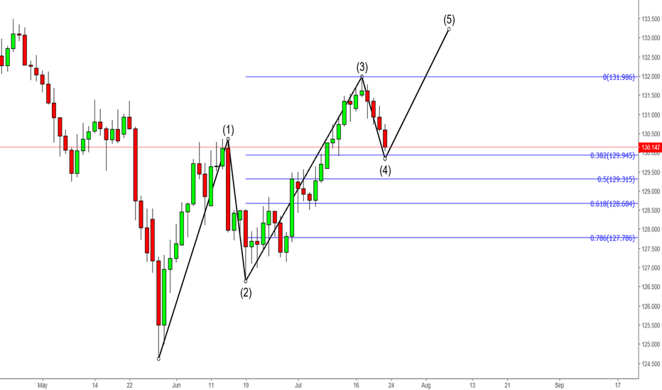EURJPY: EURJPY Elliot Wave 5TH Wave Completion