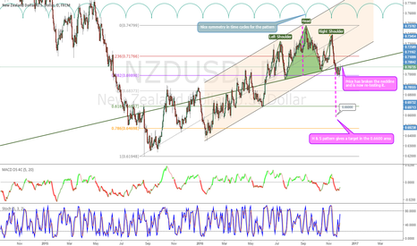 NZDUSD: NZDUSD, D Head & shoulder pattern