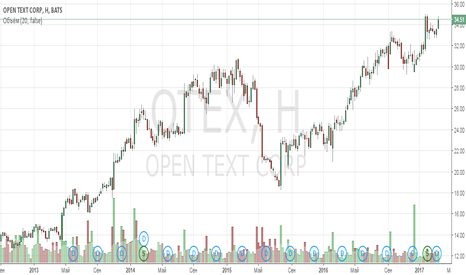 OTEX: Анализ компании Open Text Corp