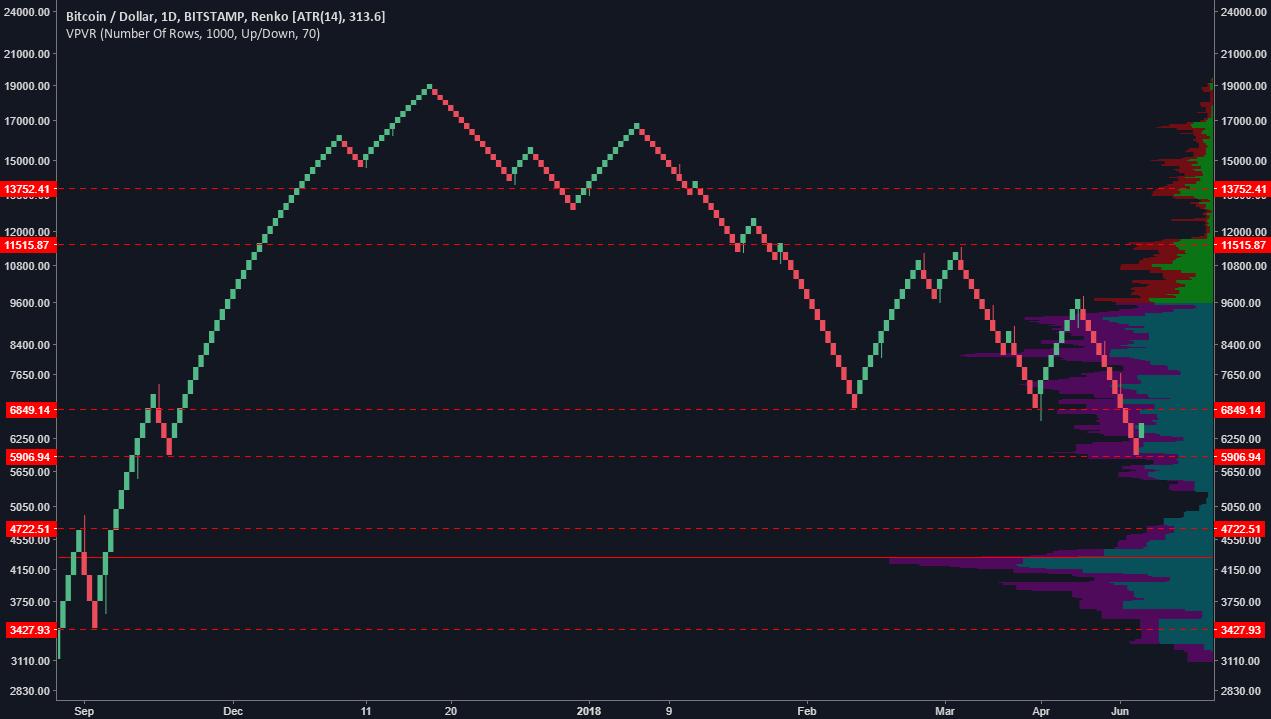 Bitcoin cryptocurrency chart - Xrp usd prognozė