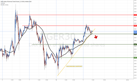 GER30: DAX WILL BREAK ASCENDING SUPPORT ? (5M)