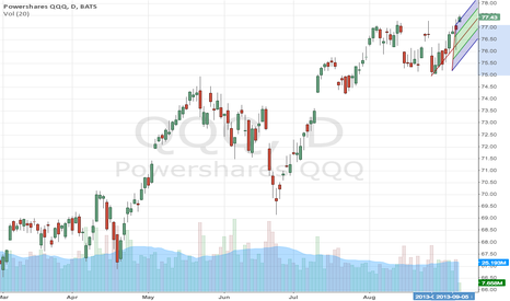 QQQ: QQQ  Broadening top