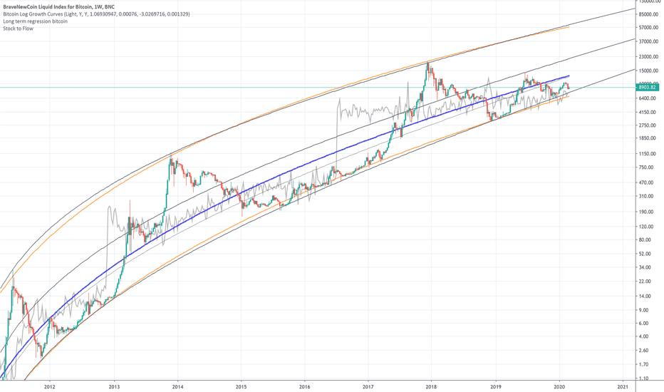 bitcoin logarithmic tradingview