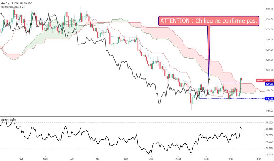 XAUUSD: GOLD : inversion de tendance... Vraiment ?? Chikou parle.