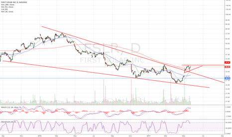 FSLR: Nice consolidation above 200dma after wedge b/o