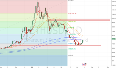 ETHUSD: Ethereum Silny sygnał na Buy