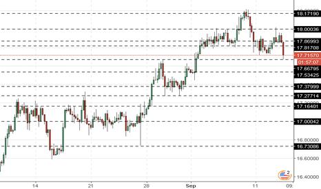 XAGUSD: XAG/USD: dinamika silver dicampur