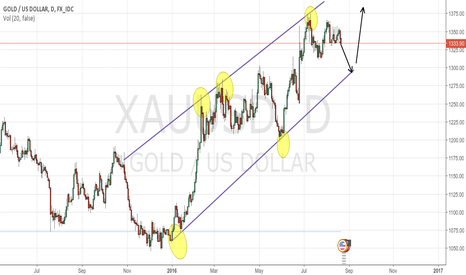 XAUUSD: GOLD - STILL BULLISH??