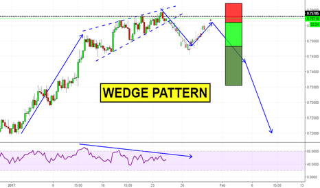 AUDUSD: Wedge pattern on AUDUSD