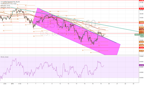 USDJPY: USDJPY breaking out of downtrend?