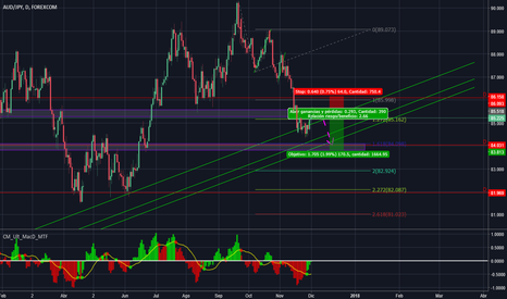 AUDJPY: AUDJPY  DAILY SHORT BY  FIBO EXTENSION