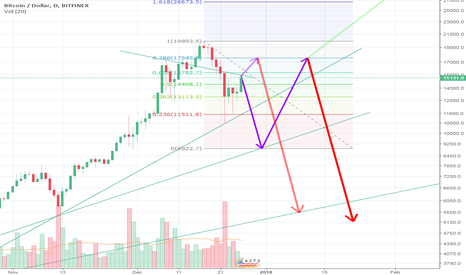 BTCUSD: We gon go down and den gon go up and den gon go real down