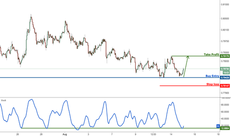 AUDUSD: AUDUSD approaching major support, prepare to buy