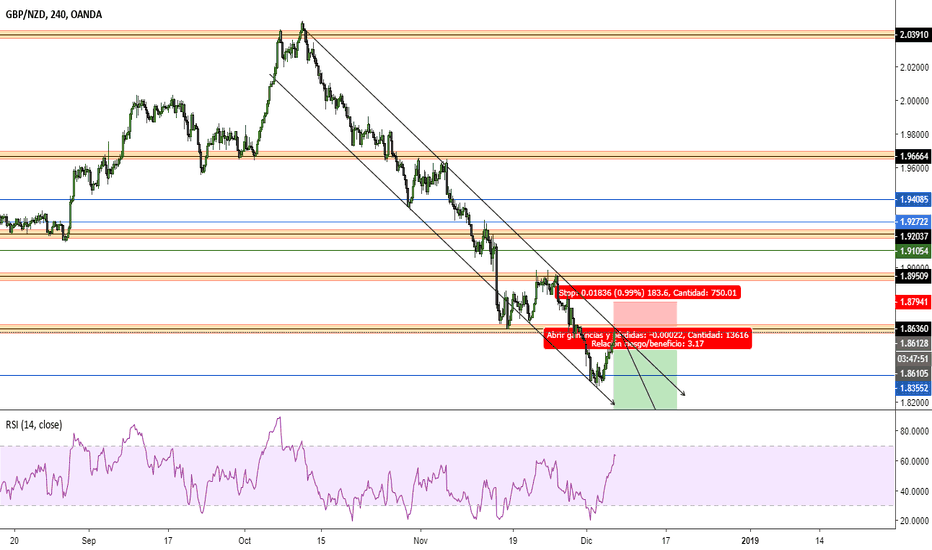 GBPNZD: GBPNZD, SETUP en SELL