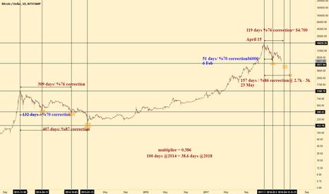BTCUSD: Bitcoin relapse, Same correction, but shorter. (2014 vs 2018)