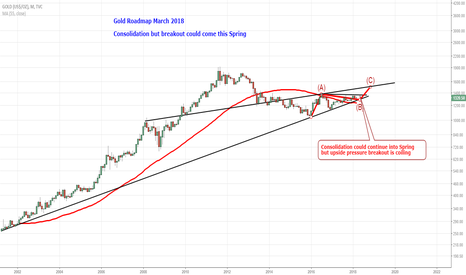 GOLD: Gold Roadmap March 2018
