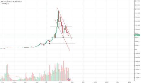 BTCUSD: Моё мнение где дно биткоина по техническому анализу.