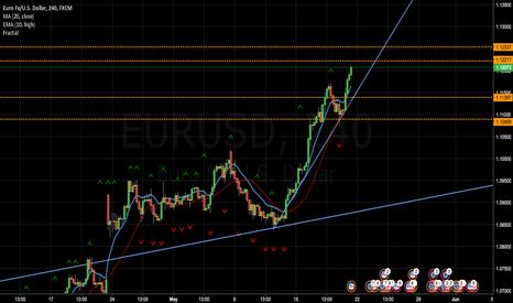 EURUSD: Euro / U.S. Dollar Watchlist