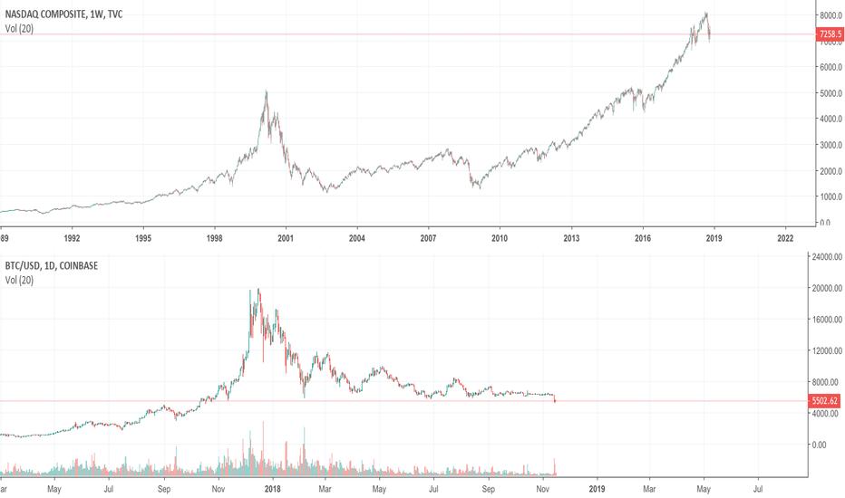 BTCUSD: BTC Compared to NASDAQ Composite. Notice a Pattern?